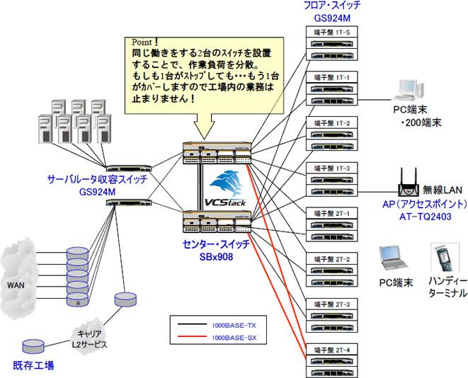 工場新設 止まらないネットワーク構築
