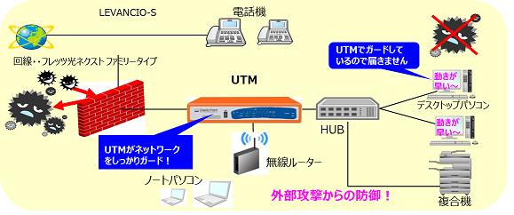 UTMでネットワークをしっかりガード!!※UTM(ユニファイド スレット マネージメント=統合脅威管理装置)